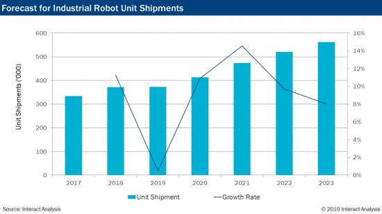 産業用ロボットの世界市場動向 2017-2023年グラフ