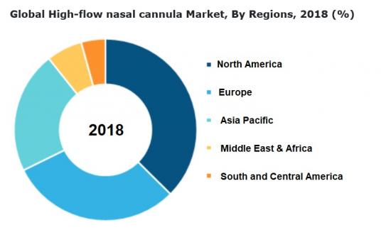 高流量鼻カニューラ市場地域別シェア