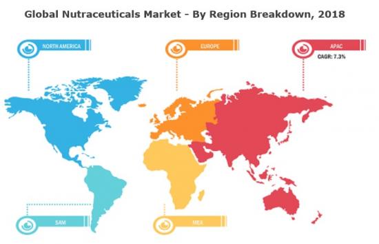 栄養補助食品の地域別市場