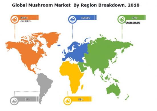 キノコの地域別市場