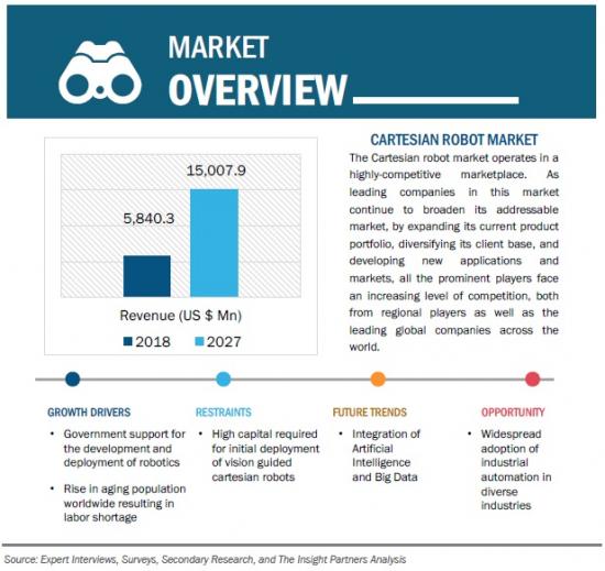 世界の直交ロボット市場
