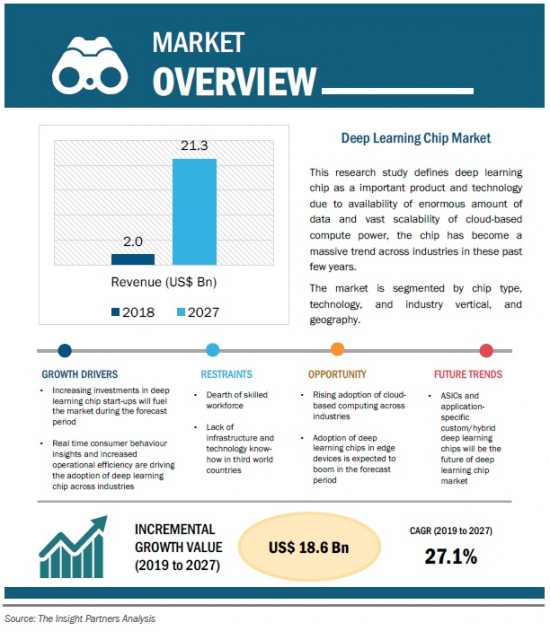 ディープラーニングチップの世界市場