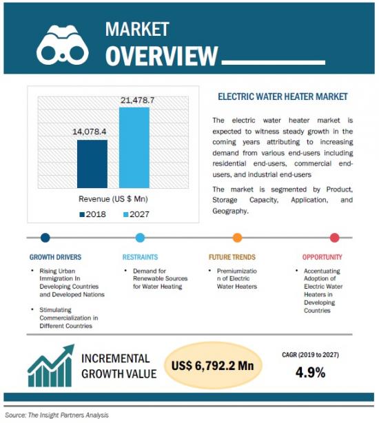 世界の電気温水器市場