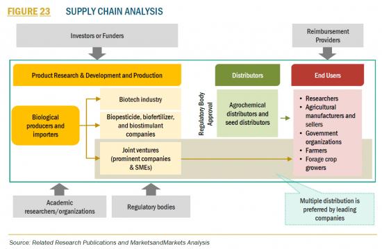 農業用生物製剤世界市場