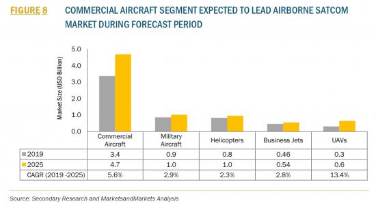 航空機搭載SATCOM世界市場