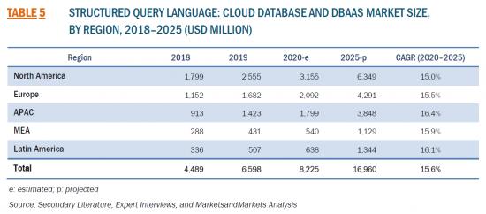 クラウドデータベース/DBaaSの世界市場