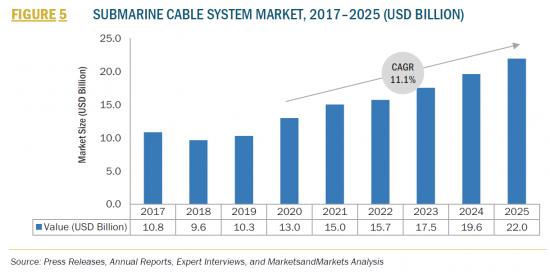 海底ケーブルシステム世界市場