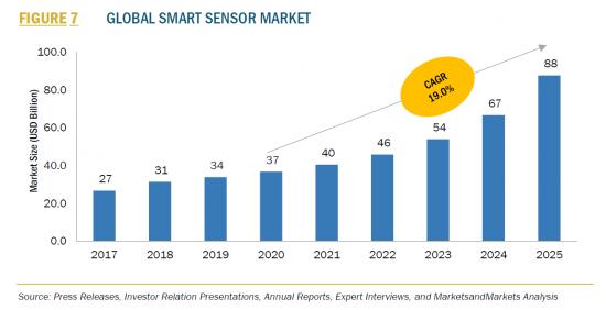 スマートセンサー世界市場の主要動向