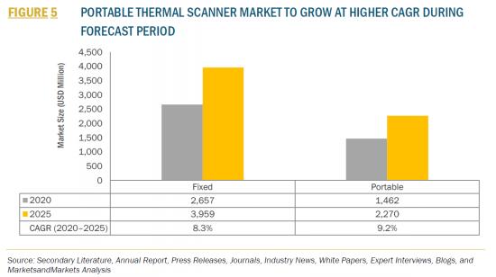 サーマルスキャナーの世界市場予測 2025年