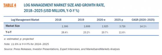 ログ管理の世界市場