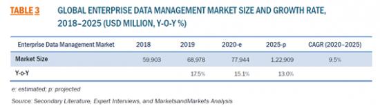 エンタープライズデータ管理の世界市場