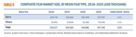 複合膜の世界市場