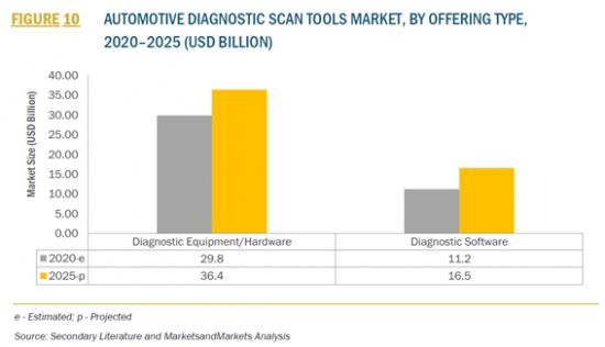 自動車診断スキャンツールの世界市場