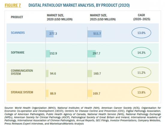 デジタル病理学の世界市場
