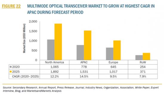 光トランシーバーの市場