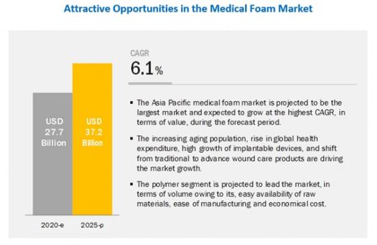 医療用フォームの世界市場