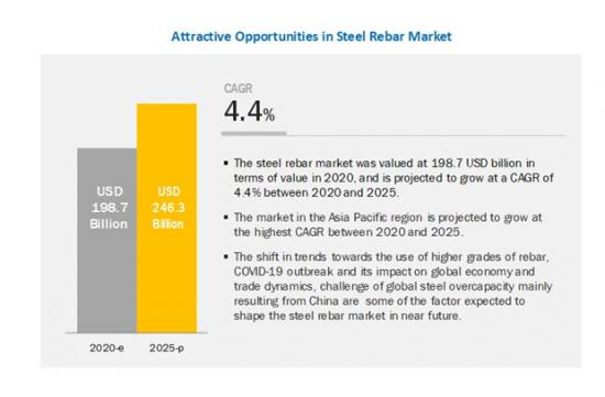鉄筋棒鋼の世界市場
