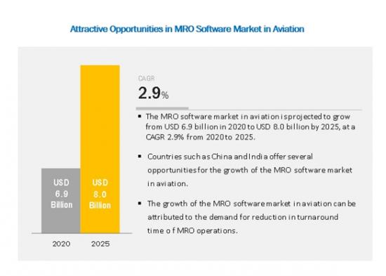 アビエーション向けMRO (整備・修理・オーバーホール) ソフトウェアの世界市場