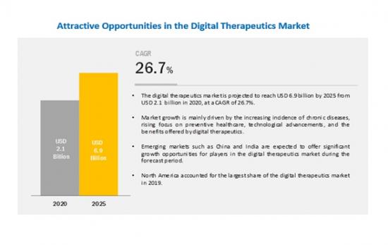 デジタルセラピューティクス (DTx:Digital Therapeutics) の世界市場