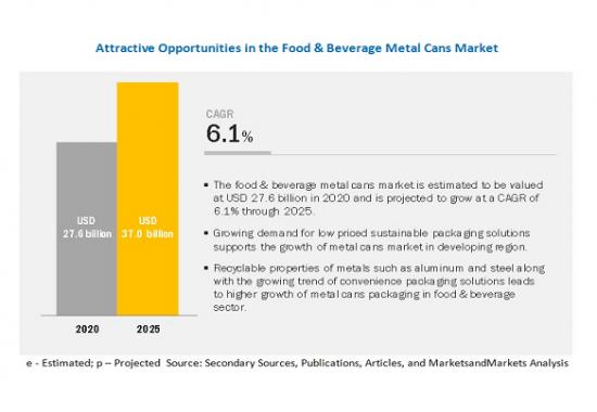 食品・飲料用金属缶市場