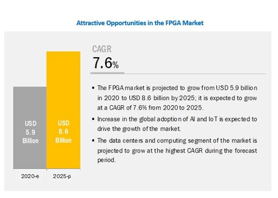 FPGAの世界市場