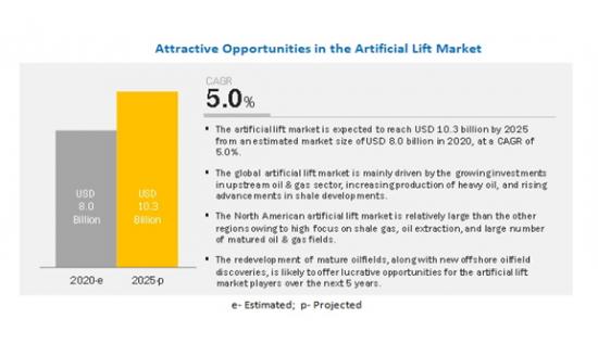人工採油法の世界市場