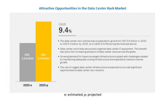 データセンターラックの世界市場
