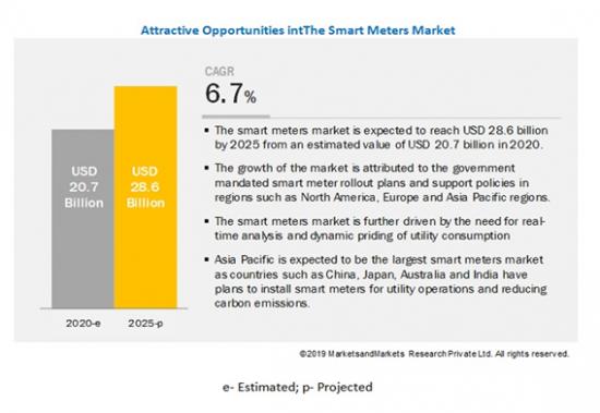 スマートメーターの世界市場