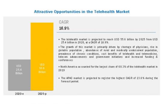 テレヘルス (遠隔医療) 世界市場