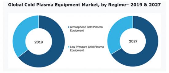 低温プラズマ装置の市場