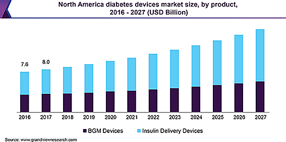 North America diabetes devices market糖尿病デバイスの市場
