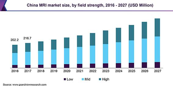 China MRI market 磁気共鳴画像(MRI)の市場