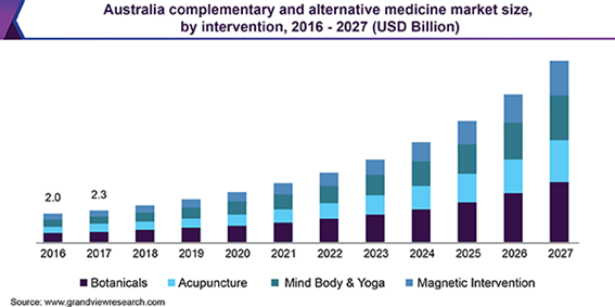 Australia complementary and alternative medicine market 補完代替医療の市場