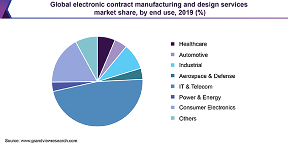 Global electronic contract manufacturing and design services market 電子受託製造および設計サービス