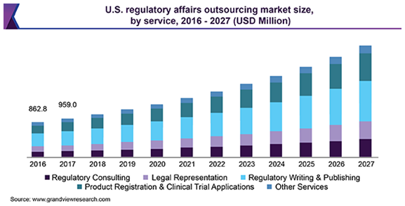 U.S. regulatory affairs outsourcing market 薬事業務アウトソーシング市場