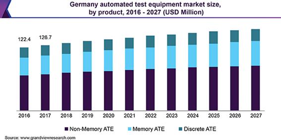 自動試験装置の市場