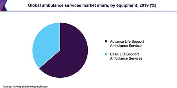 急サービスの市場