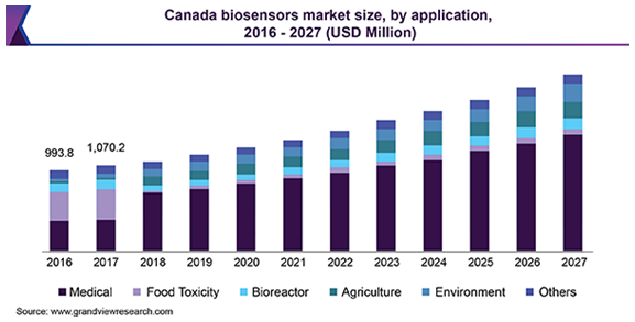 Canada biosensors Market バイオセンサー市場