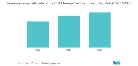 EPA フォーカス藻オメガ 3 成分市場1