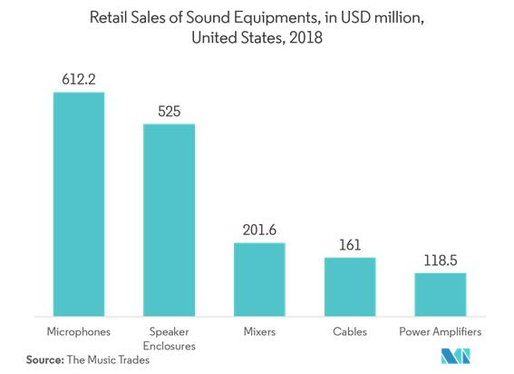 オーディオ機器市場