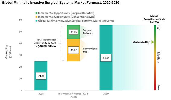 世界の低侵襲外科手術システムの市場予測 2020-2030年