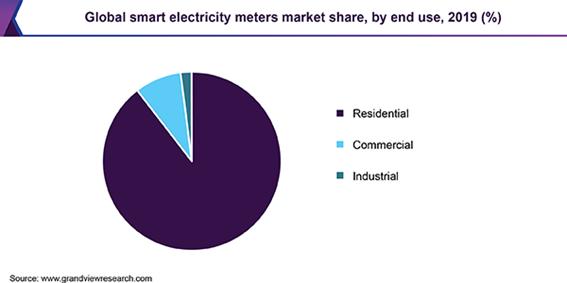 スマート電力メーターの市場