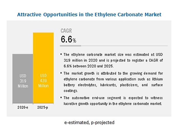 炭酸エチレン市場