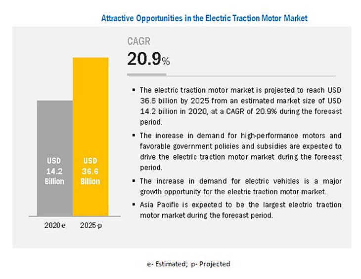 電動トラクションモーター市場