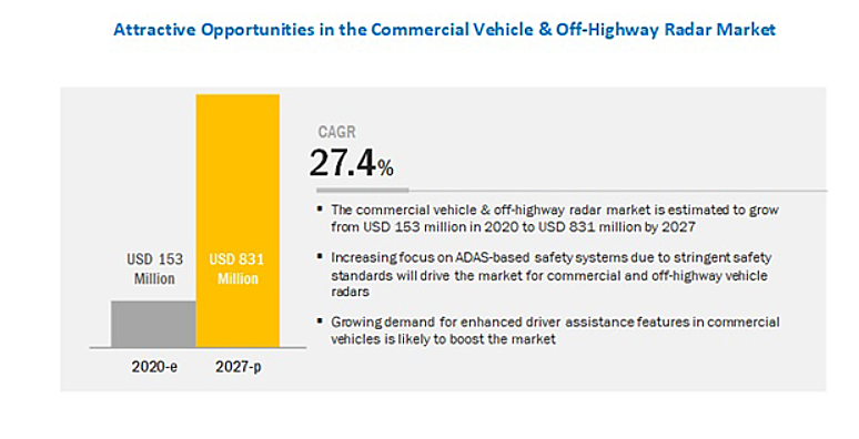 オフハイウェイ車向けレーダー市場