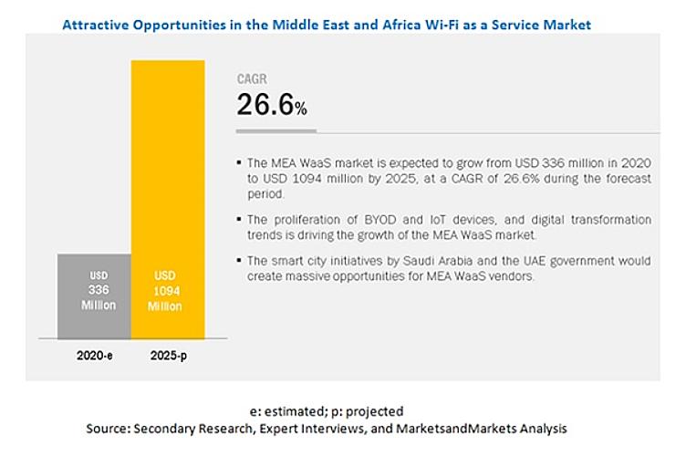 中東・アフリカ(MEA)のWi-Fi as a Service(WaaS)市場