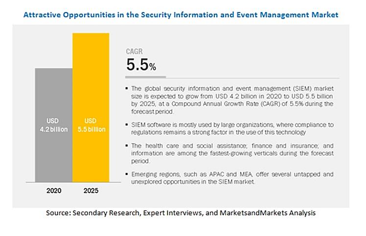セキュリティ情報・イベント管理 (SIEM) 市場