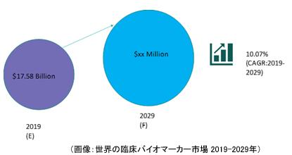 世界の臨床バイオマーカー市場 2019-2029年