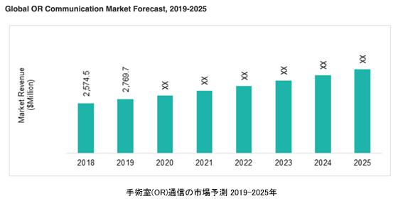 手術室(OR)通信の世界市場 2018-2025年
