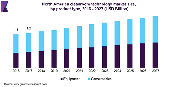 North America cleanroom technology market